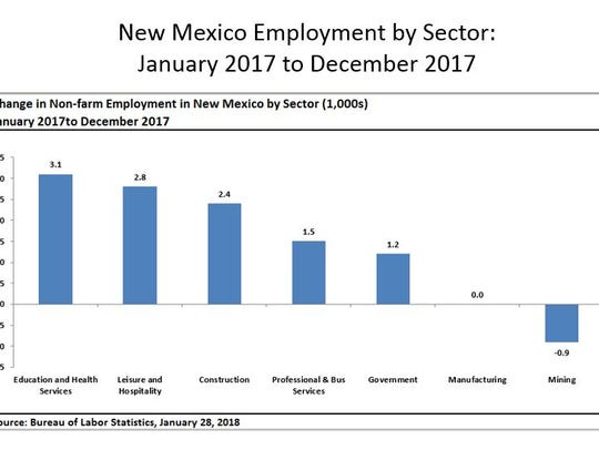 NM employment by sector