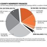 Larimer County nonprofit finances.