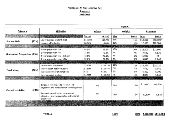 Daniel's at-risk incentive pay report