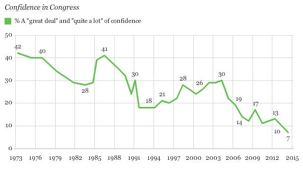 Gallup Poll on Confidence in Congress