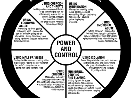 Cycle of Intimate Partner Violence