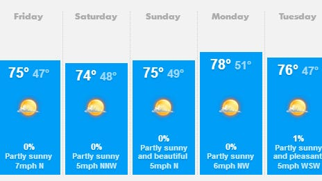 Weather forecast for Salem on May 30, 2014