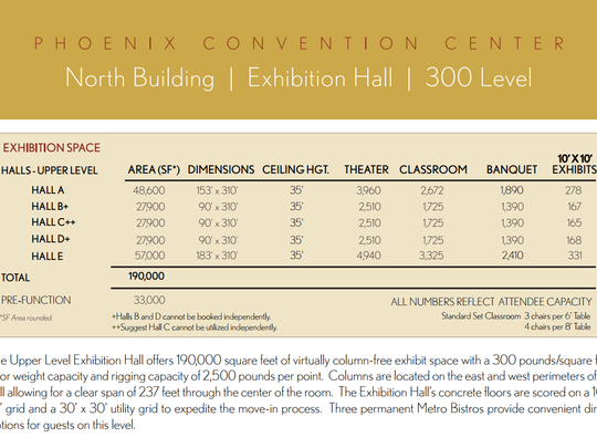 The Phoenix Convention Center's estimates for the capacity in its exhibition hall.