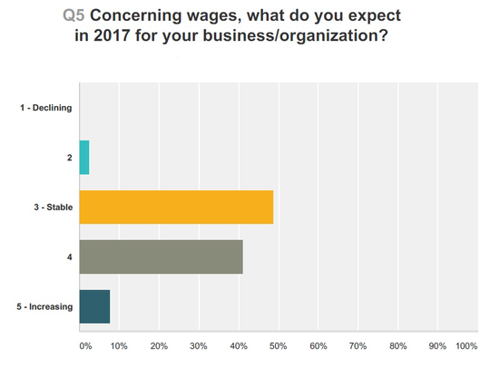This graphic shows what businesses in Fond du Lac County expect from wages in the coming year.