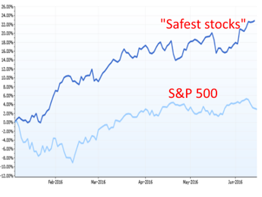 "The ""safest"" stocks with the lowest relative volatility"