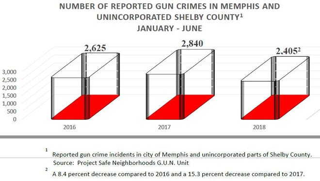 The Memphis area has experienced a 15.3 percent decrease in reported gun crimes in the first six months of the year compared to last year, according to figures from Project Safe Neighborhoods.