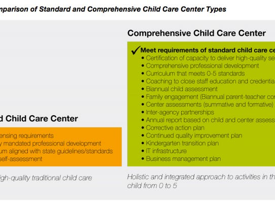 breakdown of the requirements for standard or comprehensive