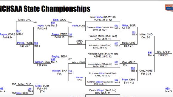 Auburn 4-star football commit Nick Coe wins 2016 North Carolina High School Class 3A 285-pound class championship