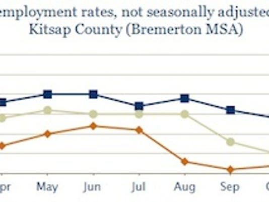 kitsap.employment