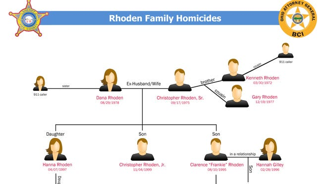 A family tree identifying how each person killed is connected.
