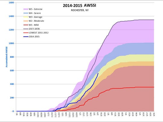 Chart measuring winter severity in Rochester, showing the most severe (1977-78) and least severe (2011-12) winters since 1950. The Accumulated Winter Season Severity Index (AWSSI) was developed by climate researchers at the National Weather Service and the Midwestern Regional Climate Center.