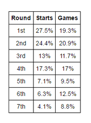 Packers' starts and games played by round.