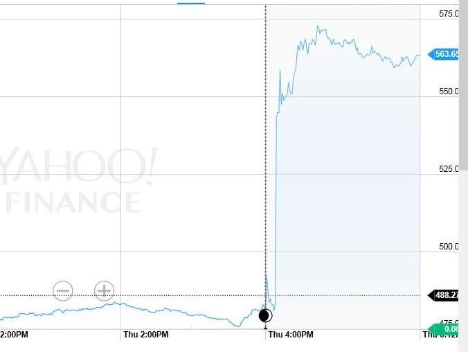 Chart source: Yahoo Finance