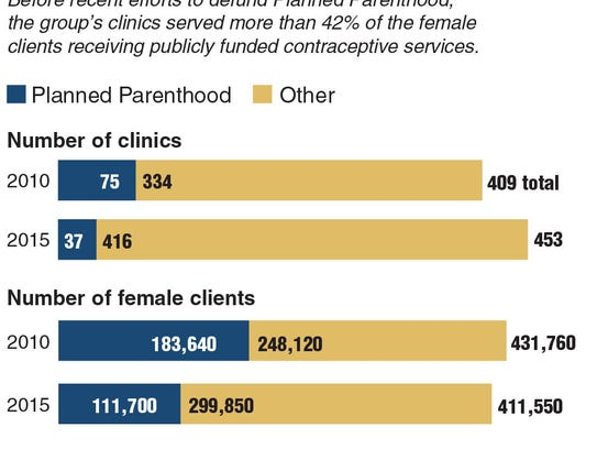 Graphic on Planned Parenthood in Texas. Los Angeles