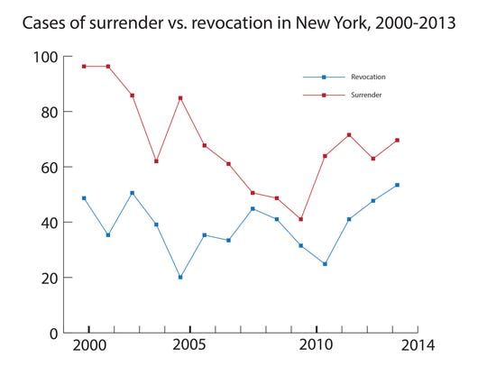 The number of New York doctors who surrendered licenses