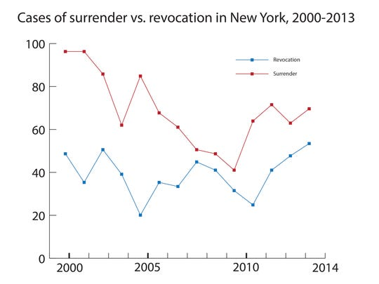 The number of New York doctors who surrendered licenses or had them revoked as a disciplinary action has been rising since 2010, but it's still less common than before 2000.
