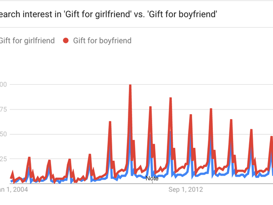 Search interest in gifts for girlfriends or boyfriends.