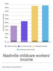 Wages for childcare workers in Nashville