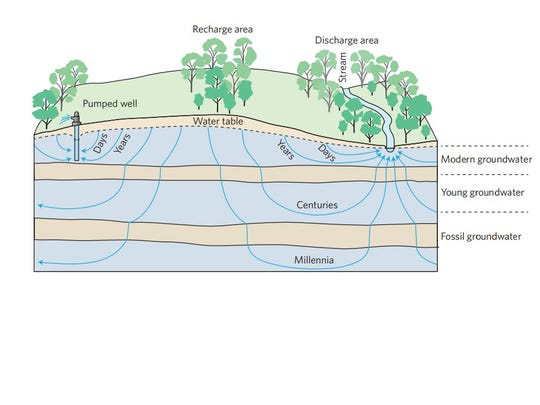 Aging of groundwater. A hill–valley system showing