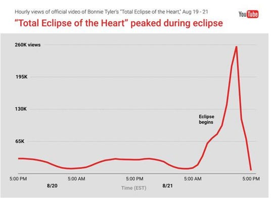 The music video for 'Total Eclipse of the Heart' peaked
