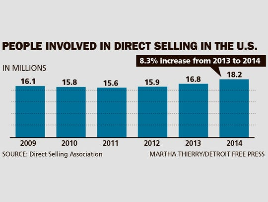 People involved in direct selling in the U.S.
