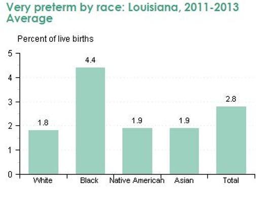 Number of babies born very pre-term according to race