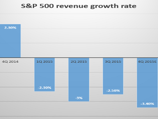 The S&P 500's growth rate has turned south.