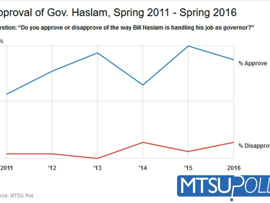 Approval of Gov. Haslam