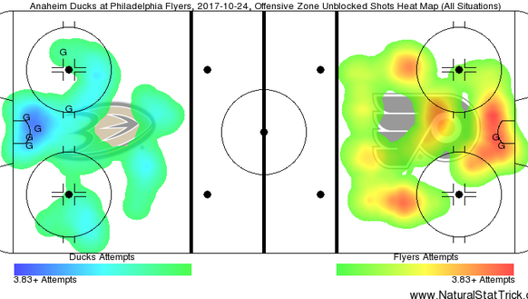 Shot attempts between the Ducks and Flyers Tuesday