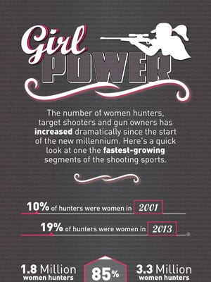 Women gun owners infographic