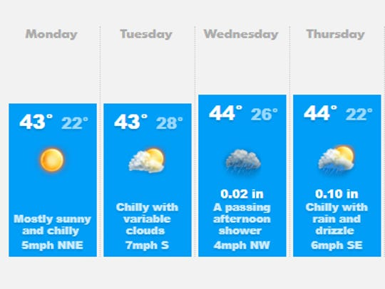 Weather forecast beginning Feb. 19.