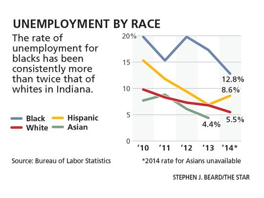 Indiana unemployment by race.