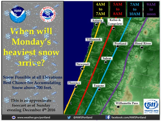 NWS prediction for snow arrival in Northwestern Oregon.