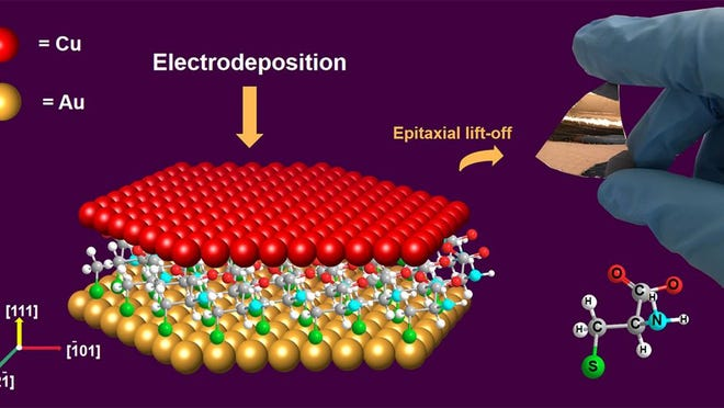 Copper thin films are created by electrodeposition of copper, Cu(111), on a self-assembled organic monolayer of the amino acid L-cysteine on gold, Au(111). Image credit: Bin Luo.