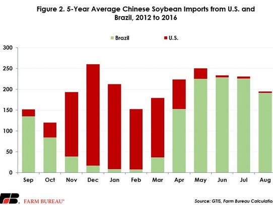 Brazilian exports to China generally peak in the late