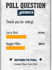 Larry Bird's lead over Reggie Miller in who would in win a 3-point contest was narrow as of 12:30 p.m. Tuesday, Aug. 9, 2016.