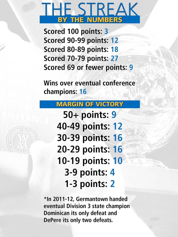 A look at Germantown's 69-game winning streak, which