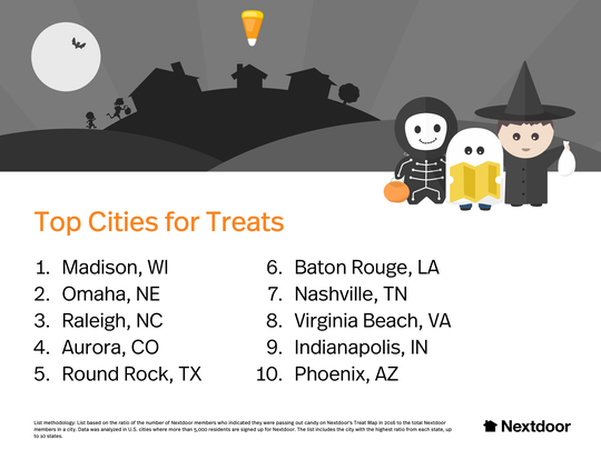 Nextdoor's list of top cities for treats.