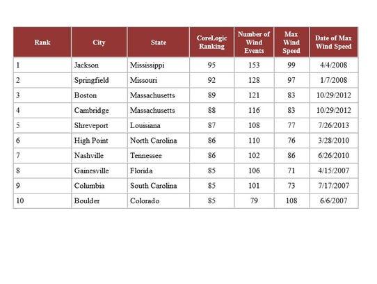 The top 10 windiest cities in the U.S.