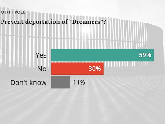 "In the face of a running political argument over what to do with ""Dreamers,"" most Texas voters oppose deportation, according to the latest University of Texas/Texas Tribune Poll."