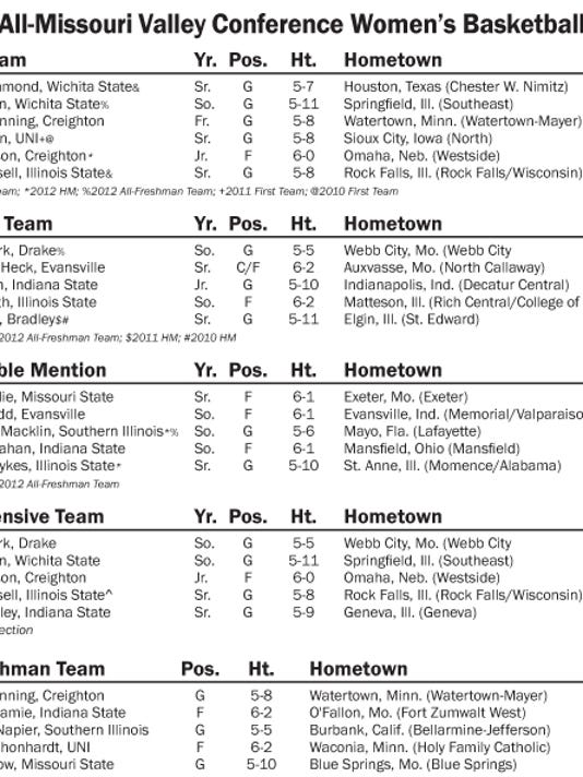WBB-All-Conference.jpg