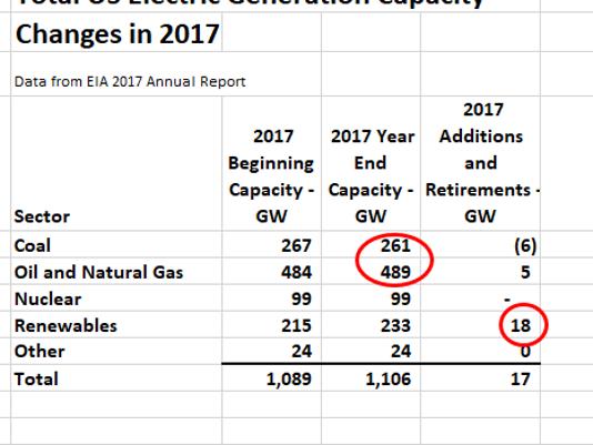 FMN-NRG-2017-Elec-Gen-Capacity-0429.PNG