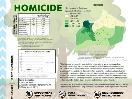 Louisville's homicide rate, 2011-2015.