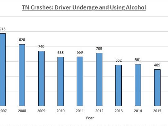 Crashes involving underage drivers abusing alcohol have been on he decline in Tennessee.