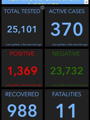 Logan County COVID-19 data.