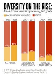 Diversity on the Rise: Racial & ethnic minorities grow among faith groups.