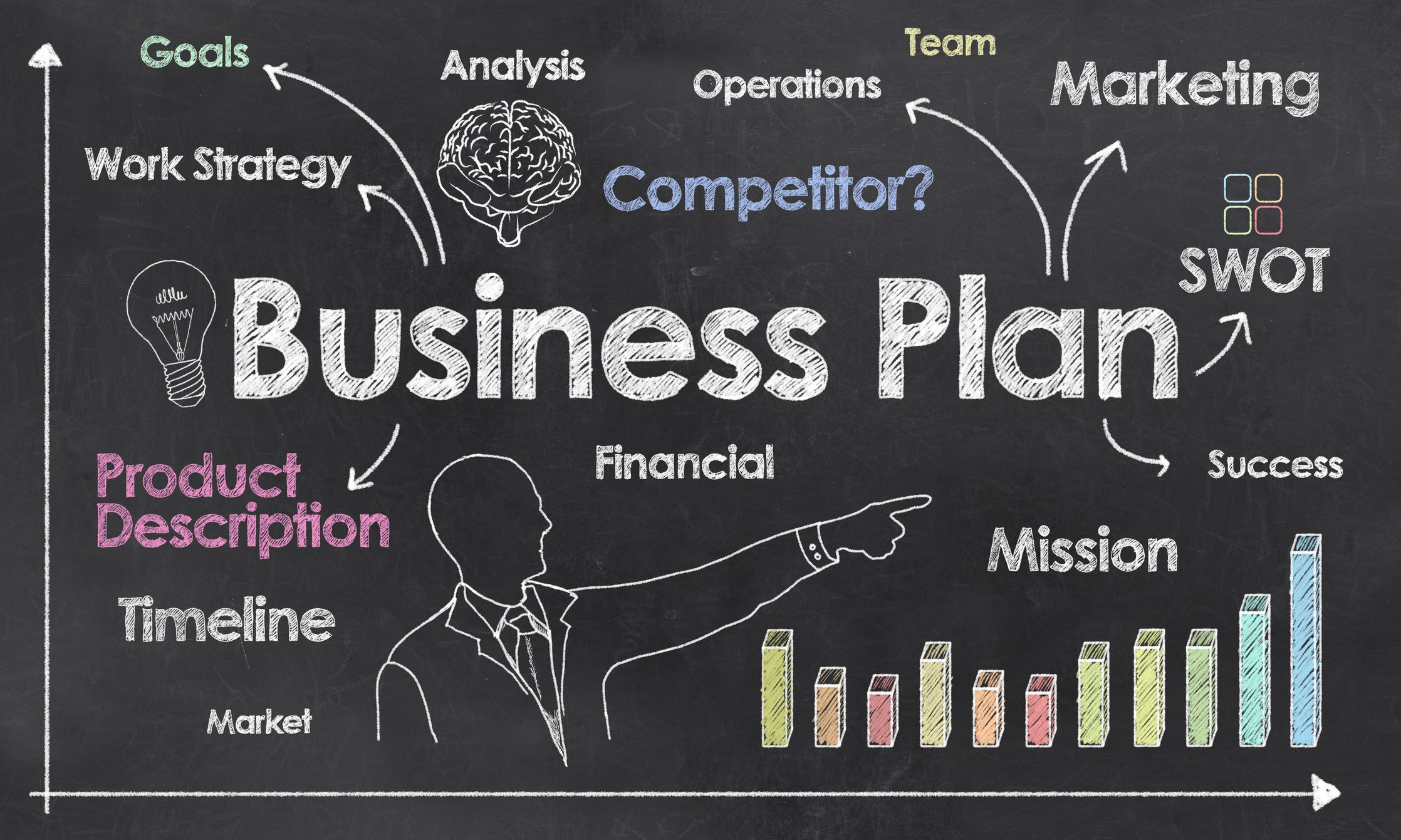 do investors require a business plan