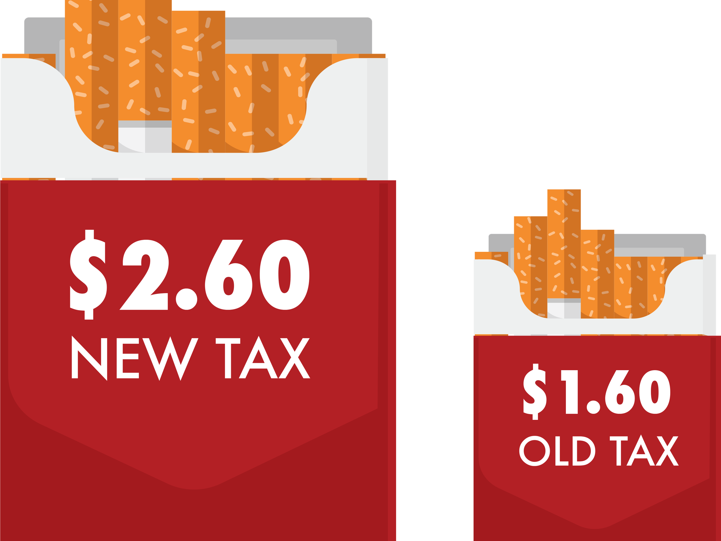 Pennsylvania's cigarette tax recently went up 62.5