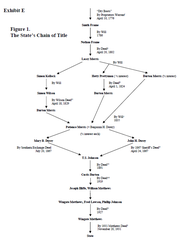 The State's Chain of Title