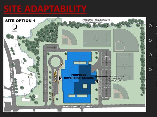 One option looks at converting the intermediate school